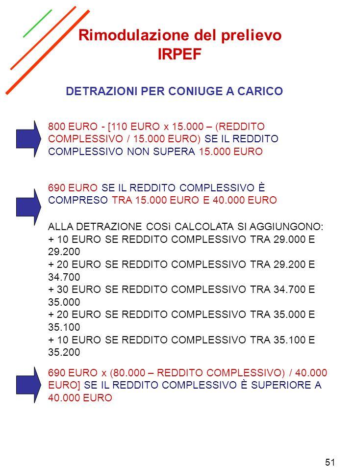 Rimodulazione del prelievo IRPEF DETRAZIONI PER CONIUGE A CARICO