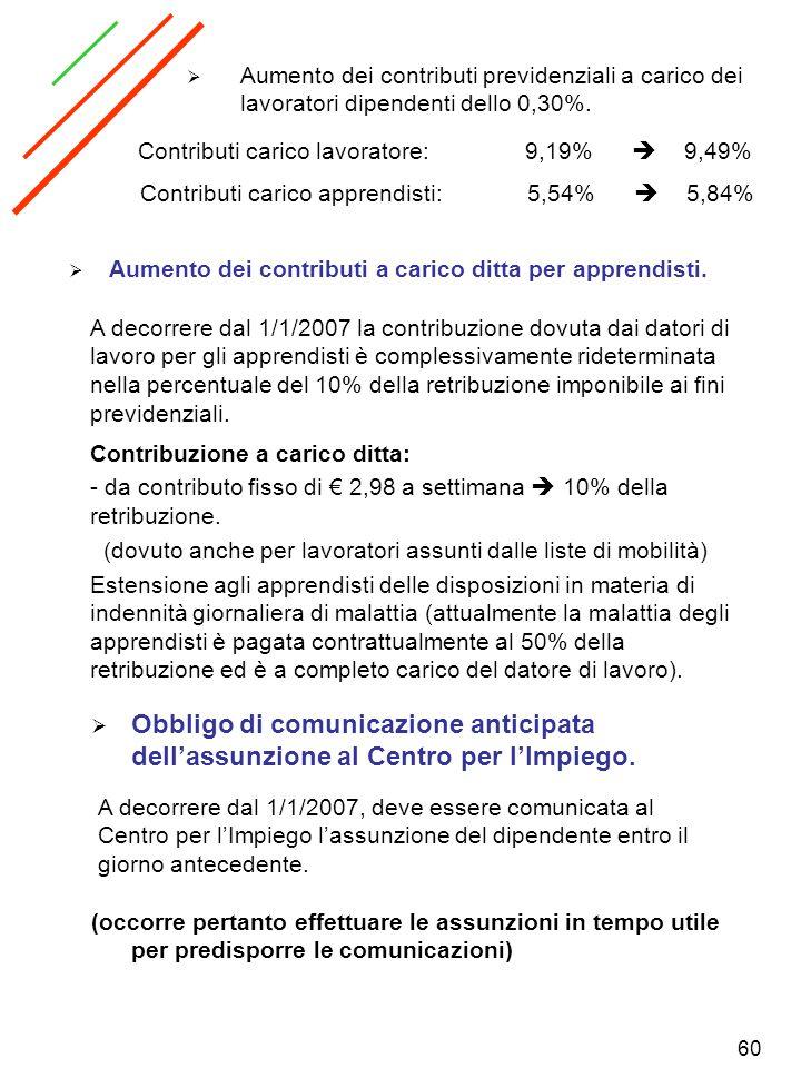 Aumento dei contributi previdenziali a carico dei lavoratori dipendenti dello 0,30%.