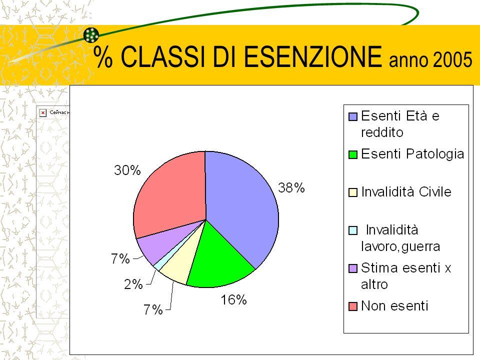 % CLASSI DI ESENZIONE anno 2005