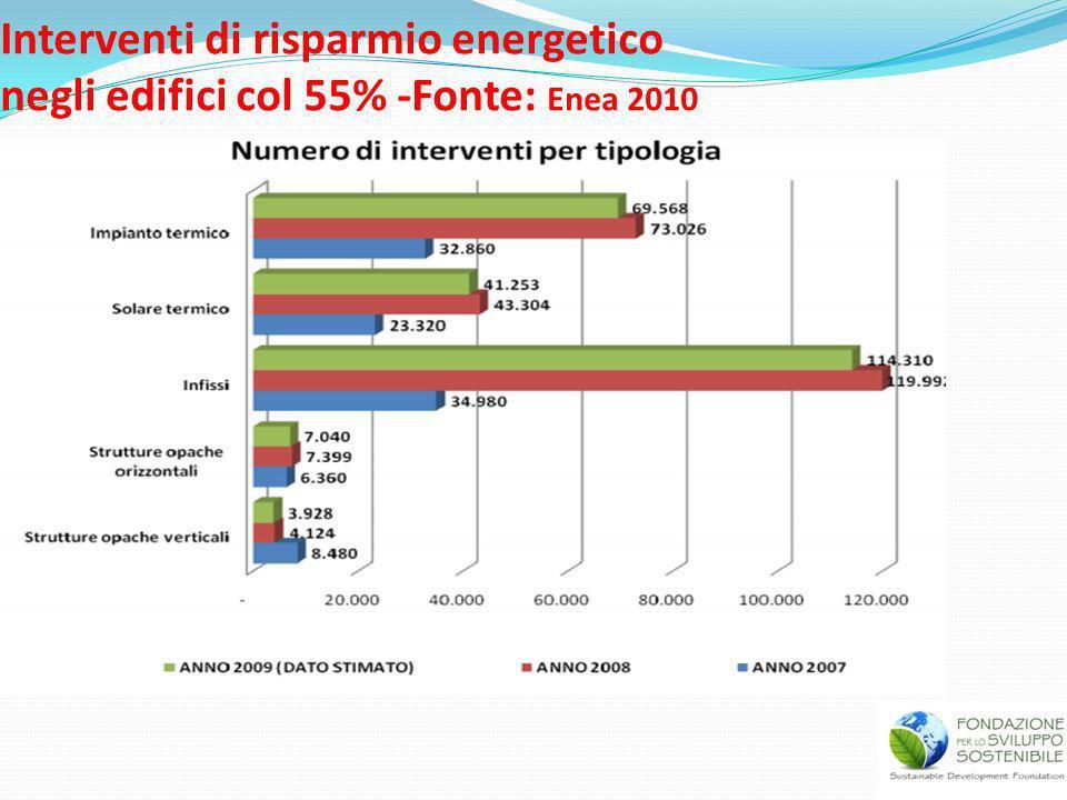 Interventi di risparmio energetico negli edifici col 55% -Fonte: Enea 2010