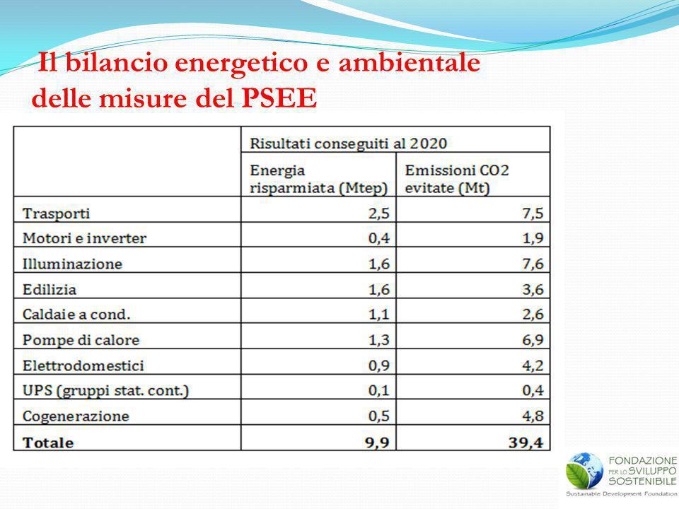 Il bilancio energetico e ambientale delle misure del PSEE