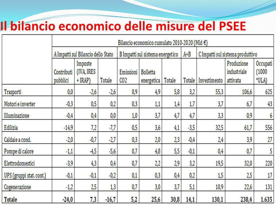 Il bilancio economico delle misure del PSEE