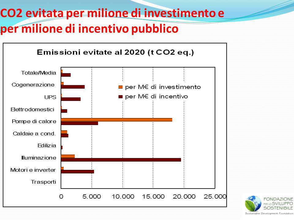 CO2 evitata per milione di investimento e per milione di incentivo pubblico