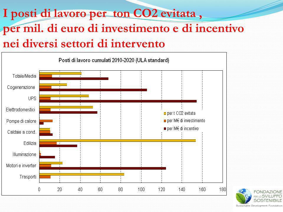 I posti di lavoro per ton CO2 evitata ,