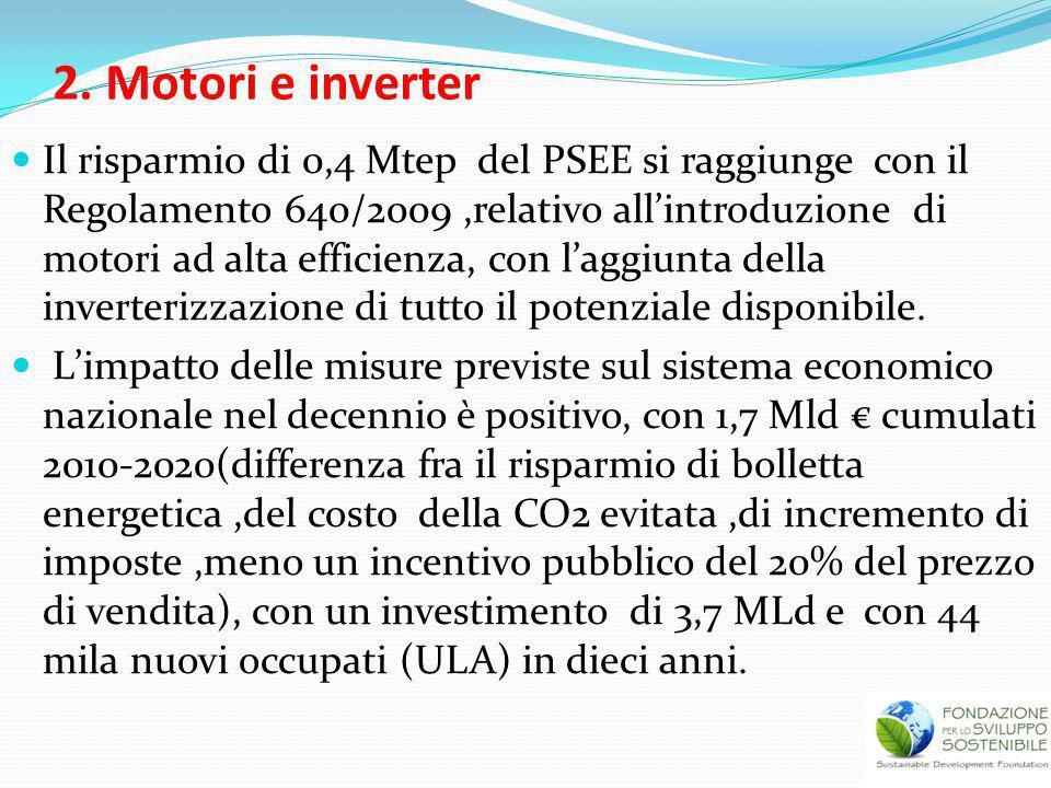 2. Motori e inverter