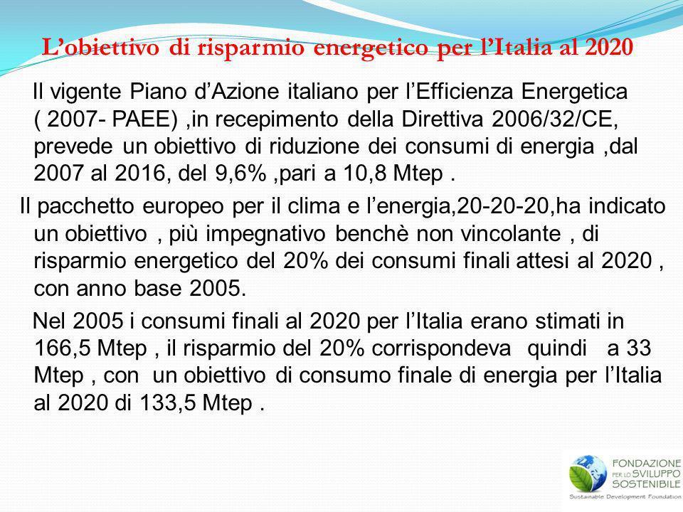 L'obiettivo di risparmio energetico per l'Italia al 2020