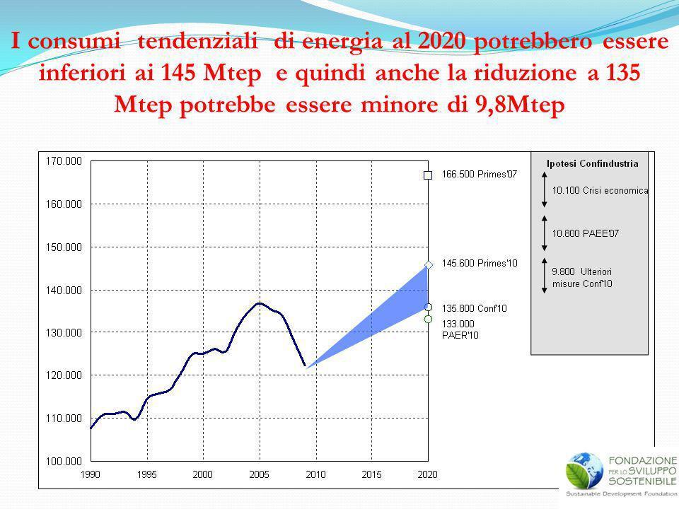 I consumi tendenziali di energia al 2020 potrebbero essere inferiori ai 145 Mtep e quindi anche la riduzione a 135 Mtep potrebbe essere minore di 9,8Mtep