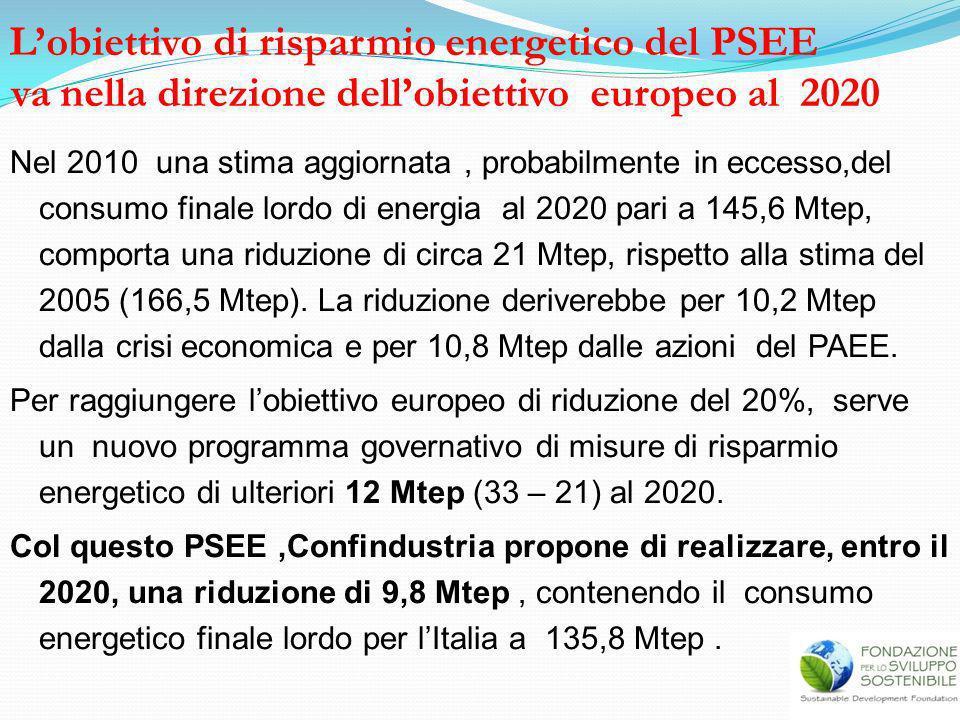 L'obiettivo di risparmio energetico del PSEE va nella direzione dell'obiettivo europeo al 2020