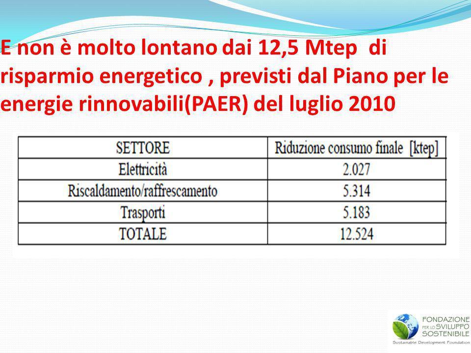 E non è molto lontano dai 12,5 Mtep di risparmio energetico , previsti dal Piano per le energie rinnovabili(PAER) del luglio 2010