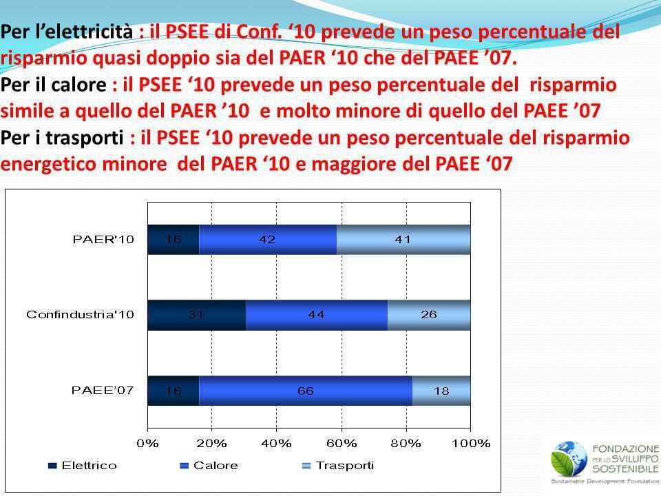 Per l'elettricità : il PSEE di Conf