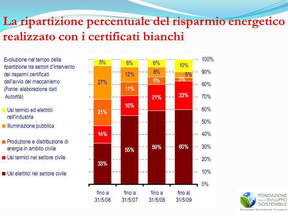 La ripartizione percentuale del risparmio energetico realizzato con i certificati bianchi