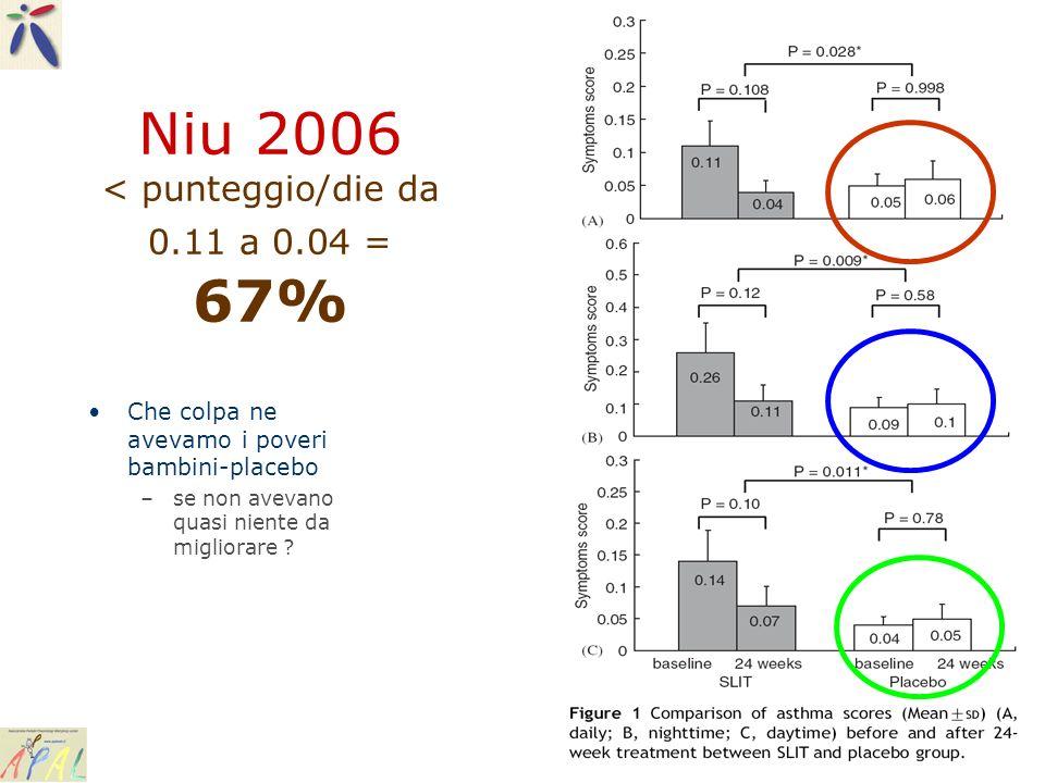 Niu 2006 < punteggio/die da 0.11 a 0.04 = 67%