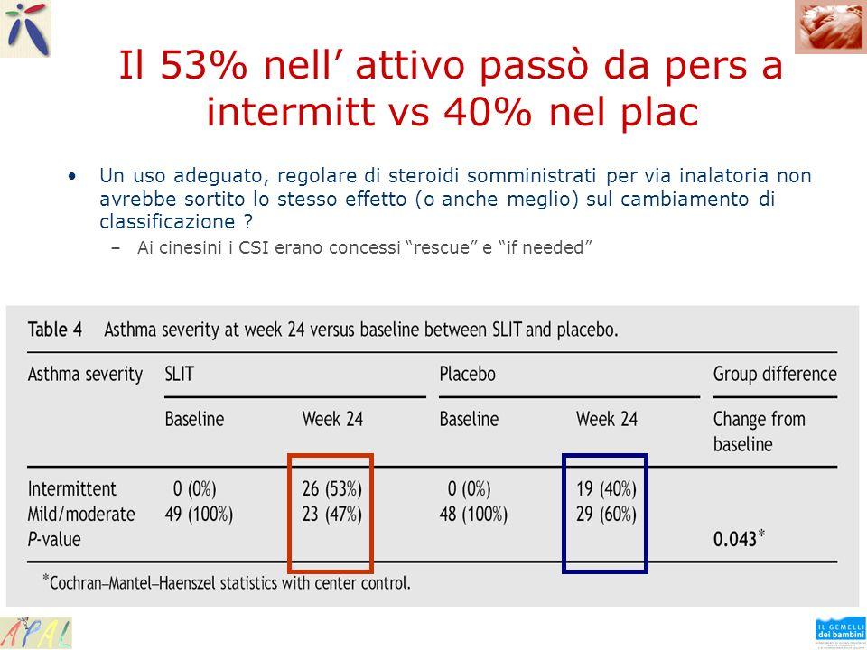 Il 53% nell' attivo passò da pers a intermitt vs 40% nel plac