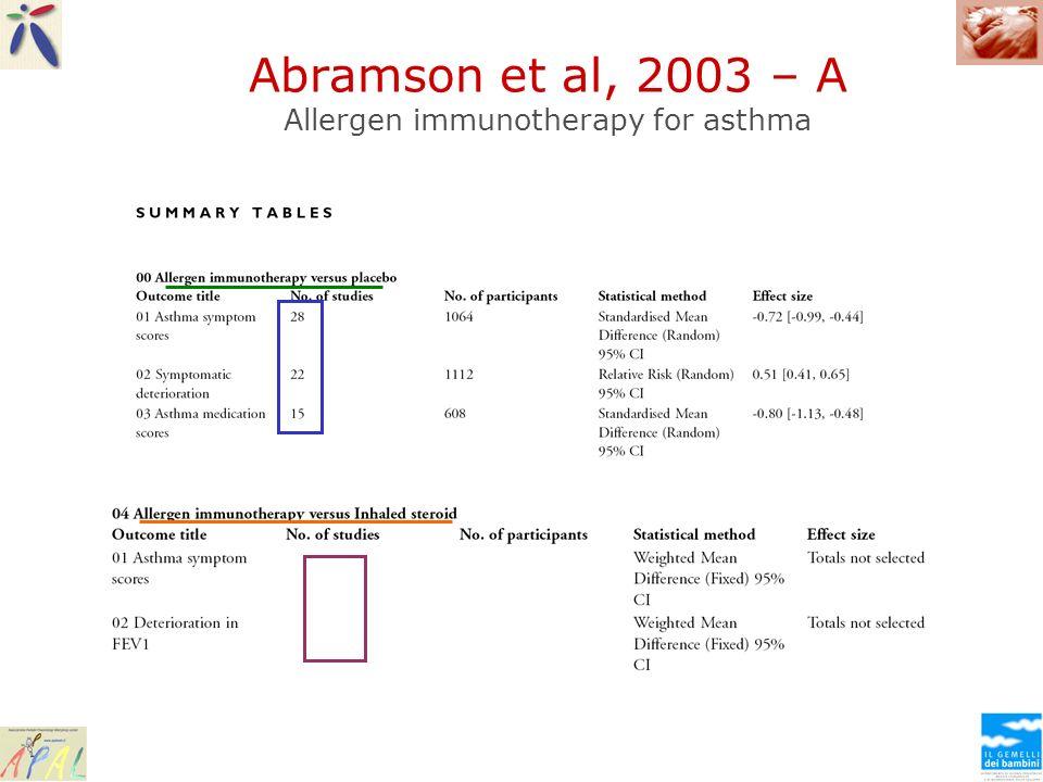Abramson et al, 2003 – A Allergen immunotherapy for asthma
