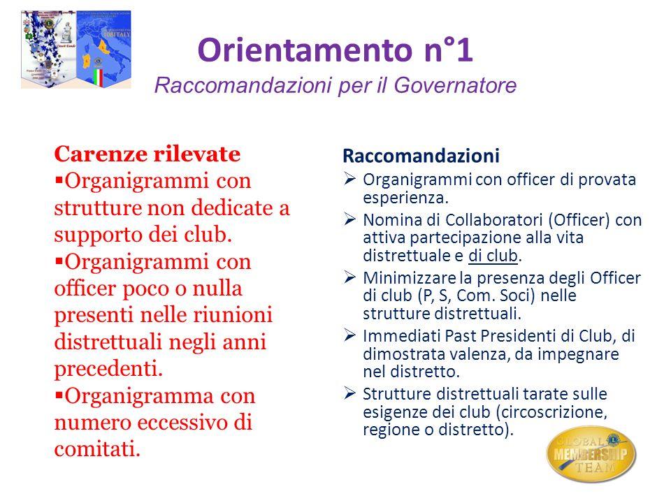 Orientamento n°1 Raccomandazioni per il Governatore