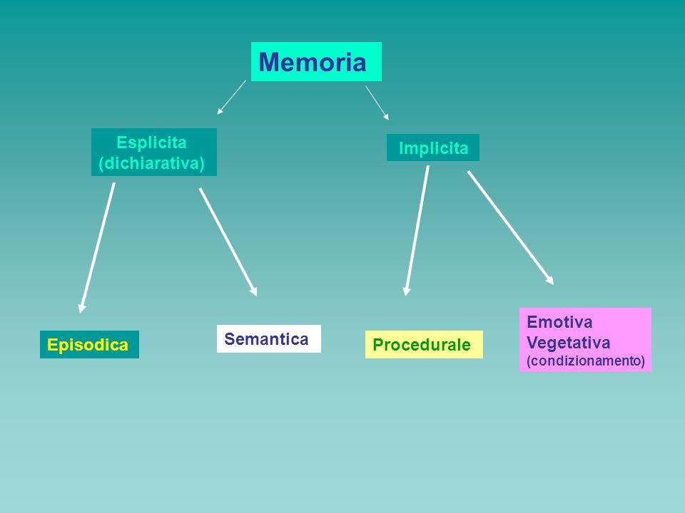 Memoria Esplicita (dichiarativa) Implicita Emotiva Vegetativa