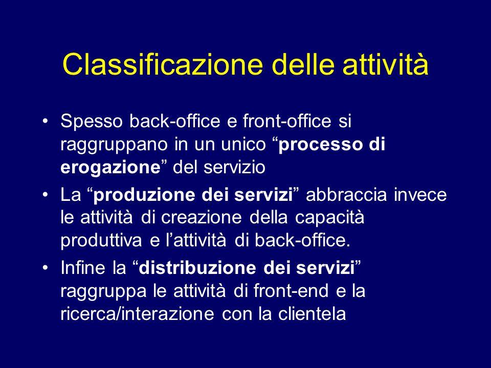 Classificazione delle attività