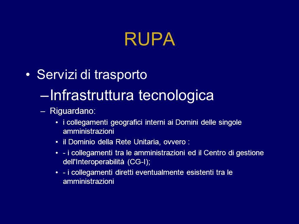 RUPA Infrastruttura tecnologica Servizi di trasporto Riguardano: