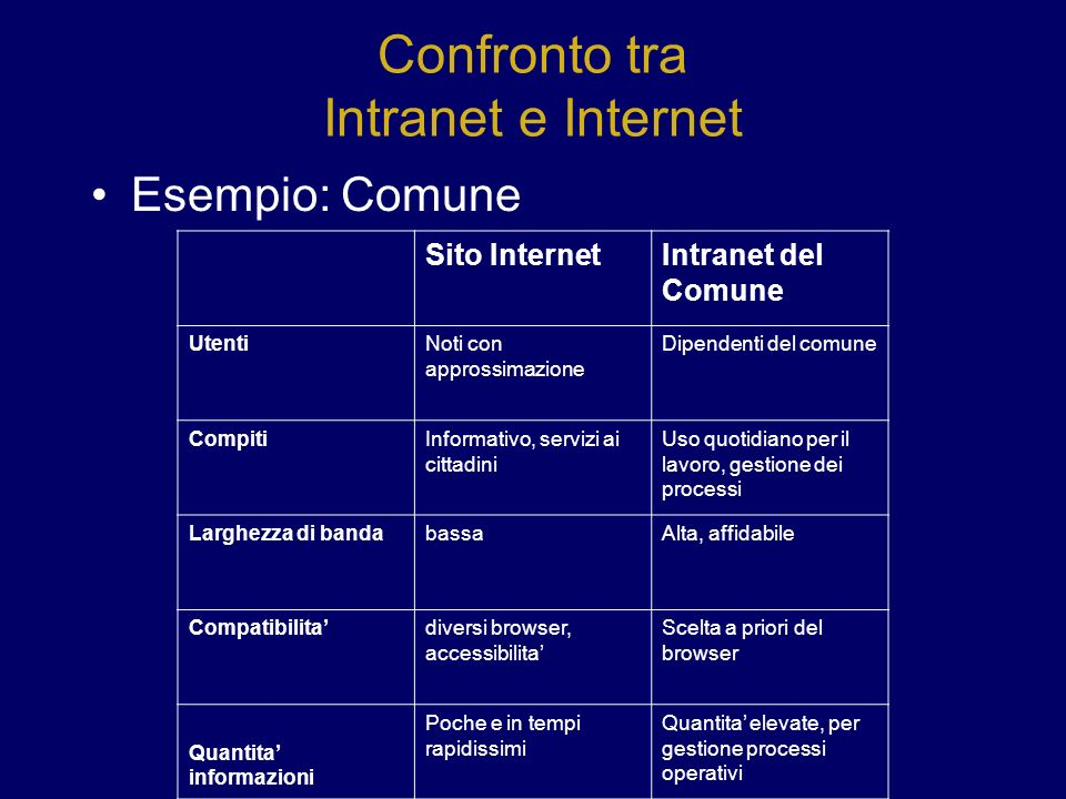 Confronto tra Intranet e Internet