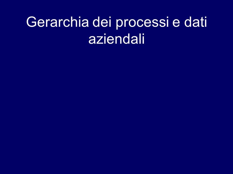 Gerarchia dei processi e dati aziendali