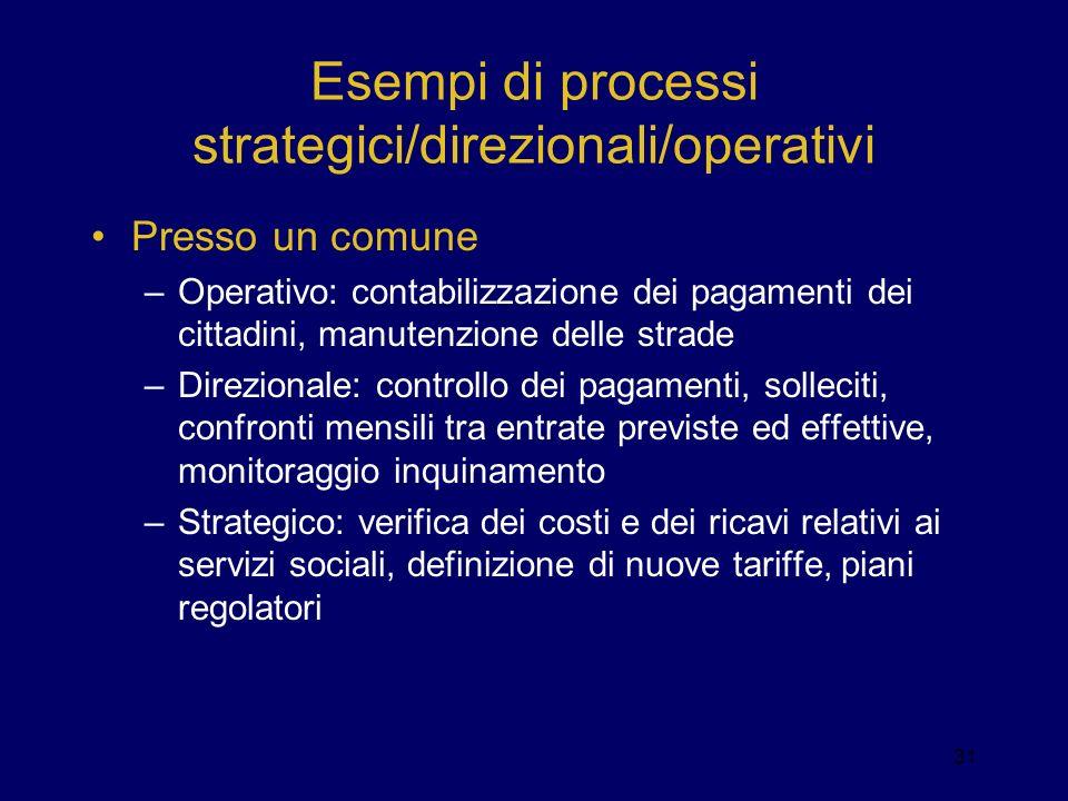 Esempi di processi strategici/direzionali/operativi