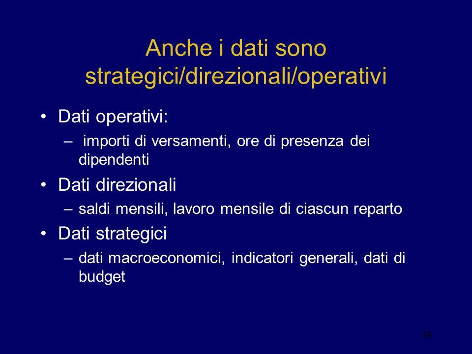 Anche i dati sono strategici/direzionali/operativi