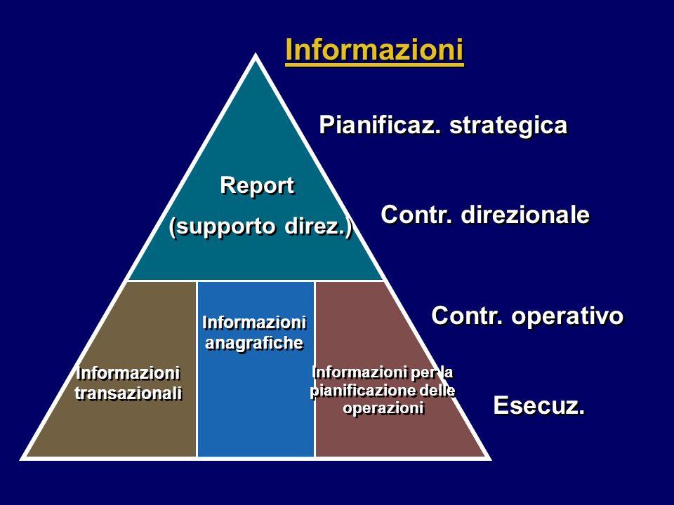 Informazioni Pianificaz. strategica Contr. direzionale