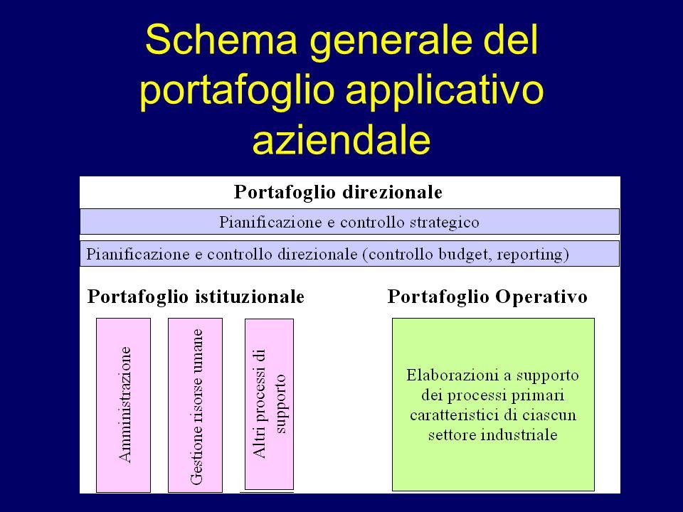 Schema generale del portafoglio applicativo aziendale