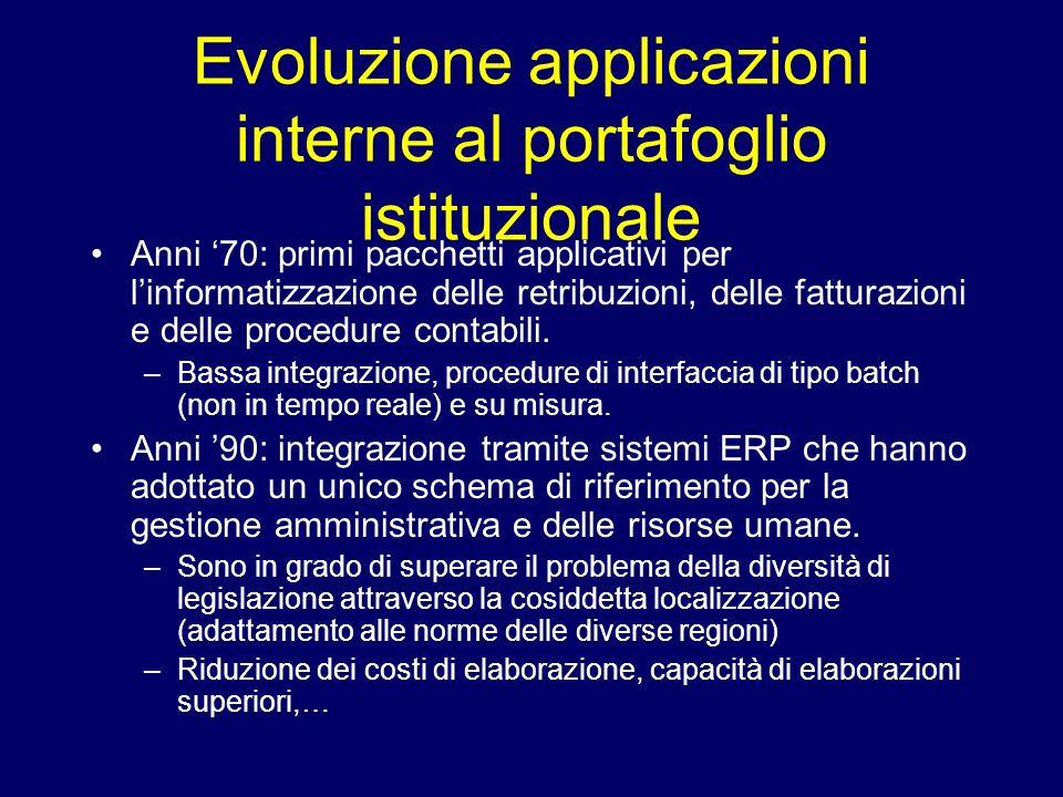 Evoluzione applicazioni interne al portafoglio istituzionale