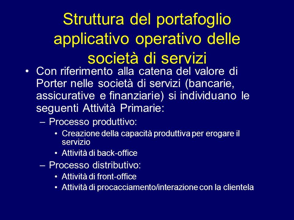 Struttura del portafoglio applicativo operativo delle società di servizi