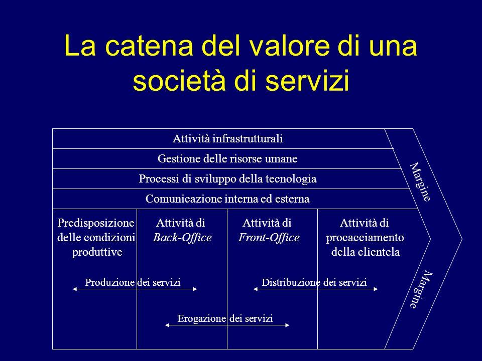 La catena del valore di una società di servizi