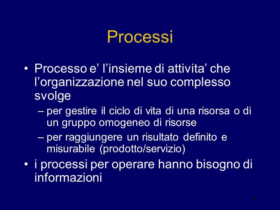 Processi Processo e' l'insieme di attivita' che l'organizzazione nel suo complesso svolge.