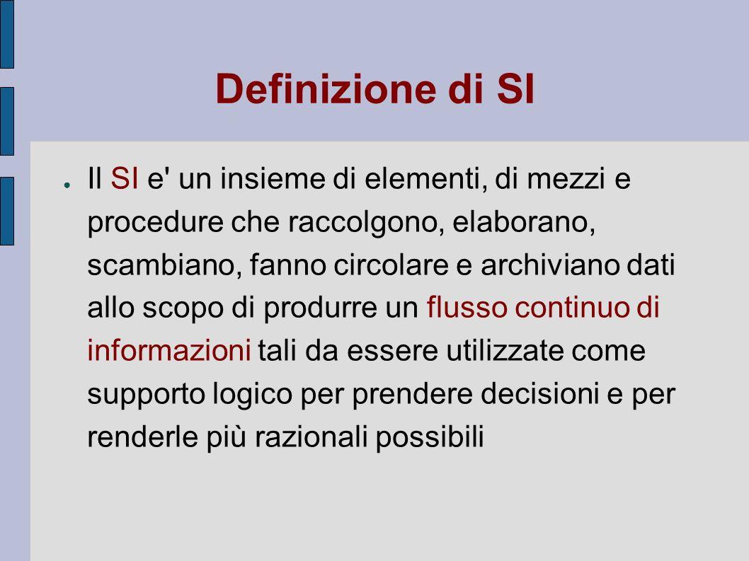 Definizione di SI