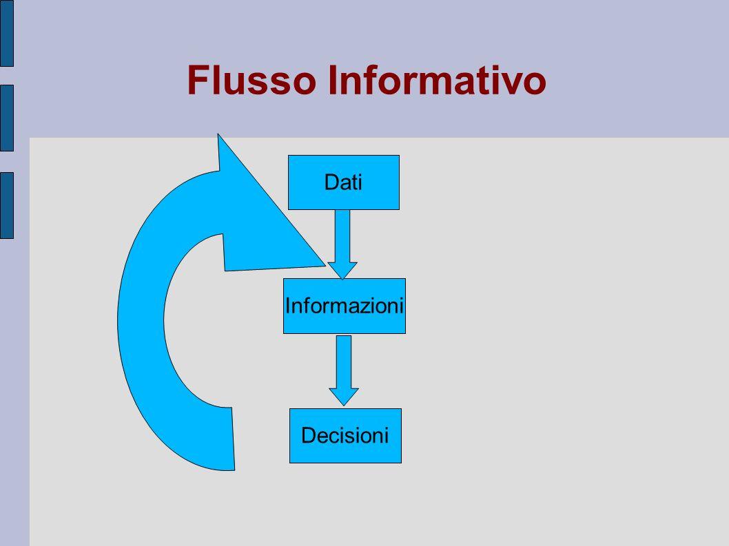 Flusso Informativo Dati Informazioni Diversi flussi Informativi: