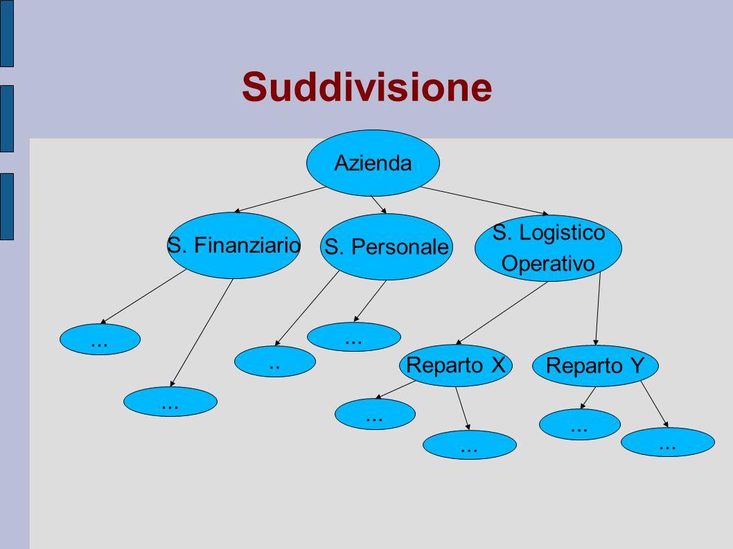 Suddivisione Azienda S. Logistico S. Finanziario S. Personale
