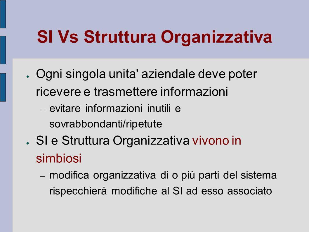 SI Vs Struttura Organizzativa