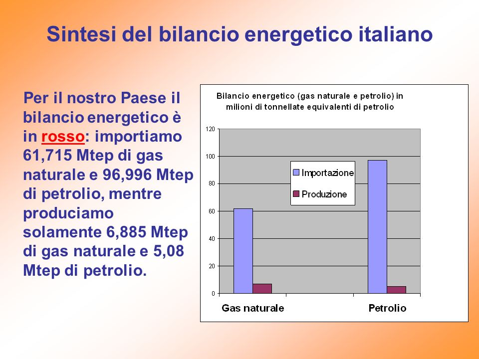 Sintesi del bilancio energetico italiano
