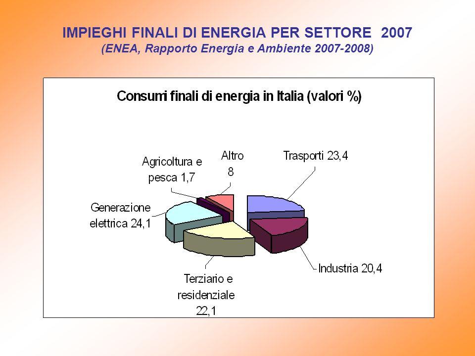 IMPIEGHI FINALI DI ENERGIA PER SETTORE 2007