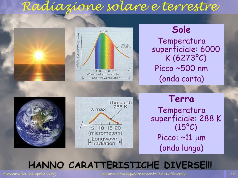 Radiazione solare e terrestre