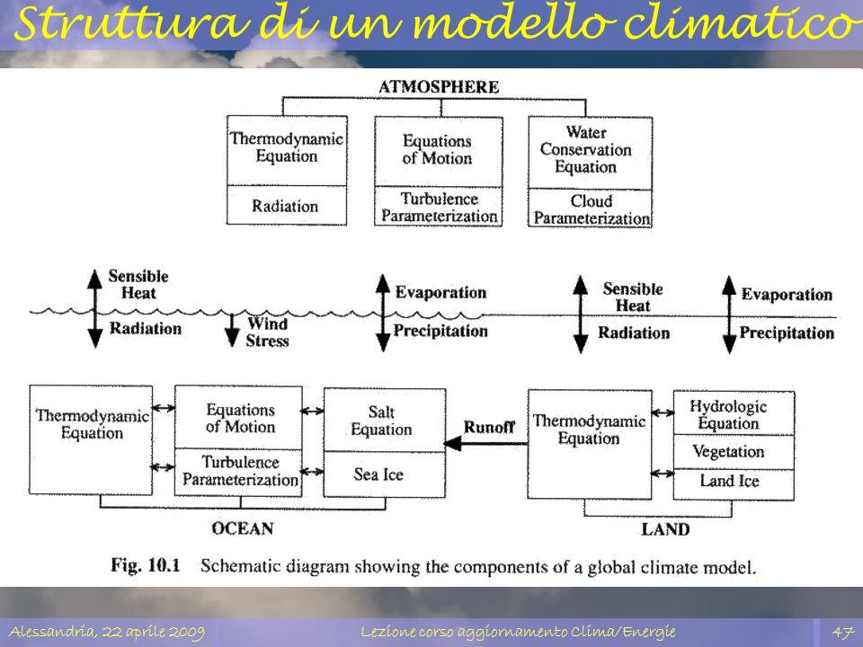 Struttura di un modello climatico
