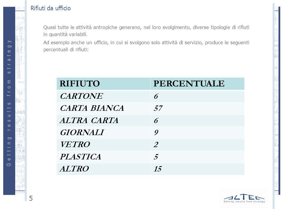 RIFIUTO PERCENTUALE CARTONE 6 CARTA BIANCA 57 ALTRA CARTA GIORNALI 9