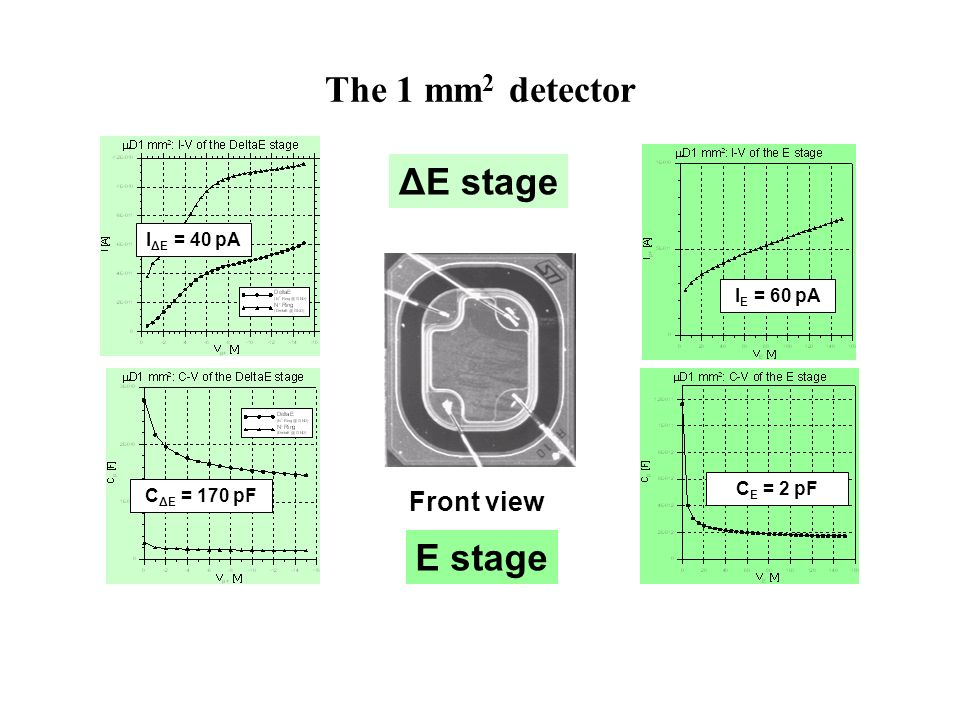 The 1 mm2 detector ΔE stage E stage Front view IΔE = 40 pA IE = 60 pA