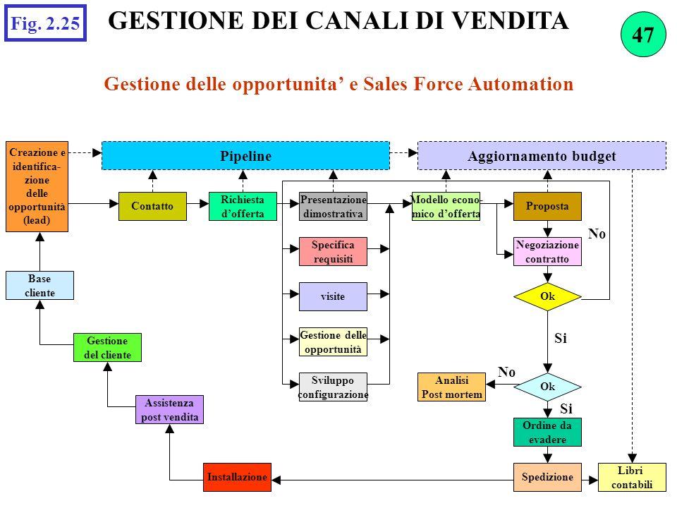 GESTIONE DEI CANALI DI VENDITA