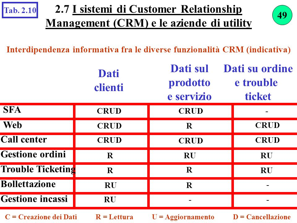 2.7 I sistemi di Customer Relationship