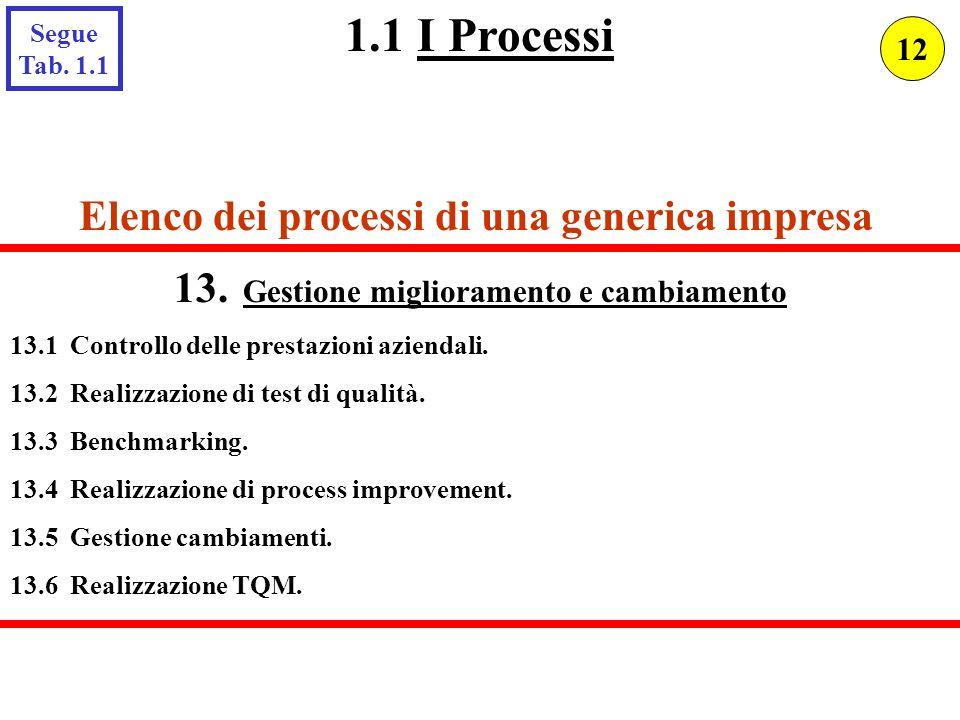 1.1 I Processi Elenco dei processi di una generica impresa