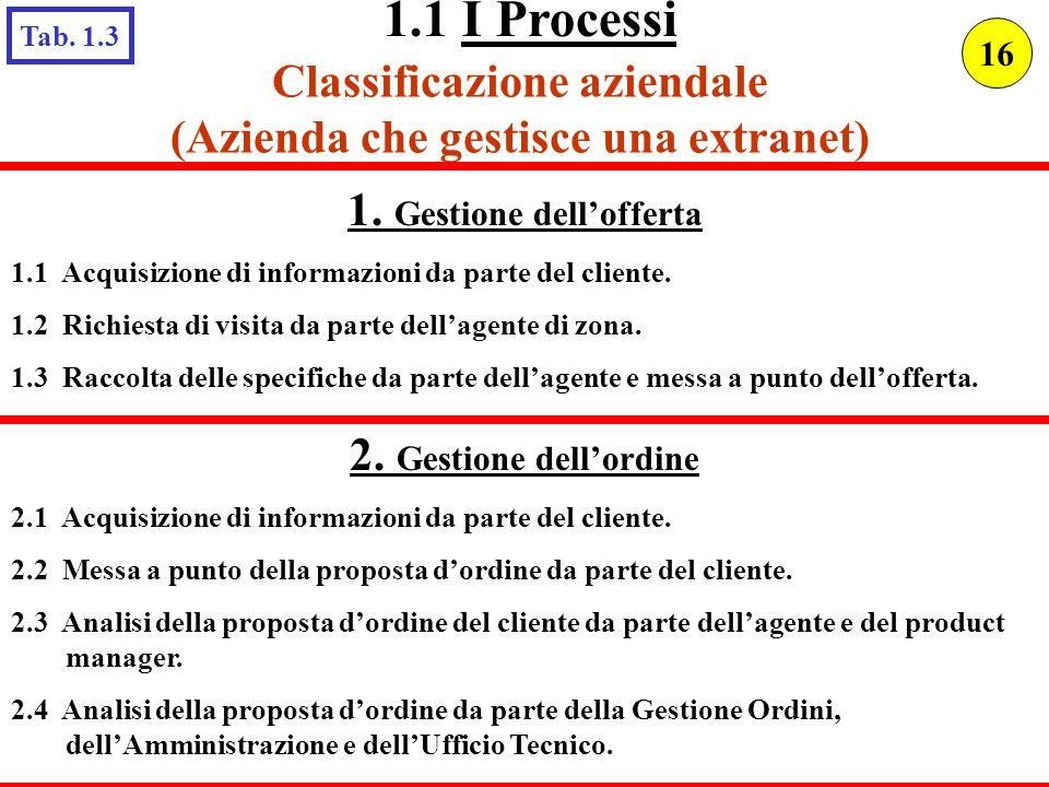 1.1 I Processi Classificazione aziendale