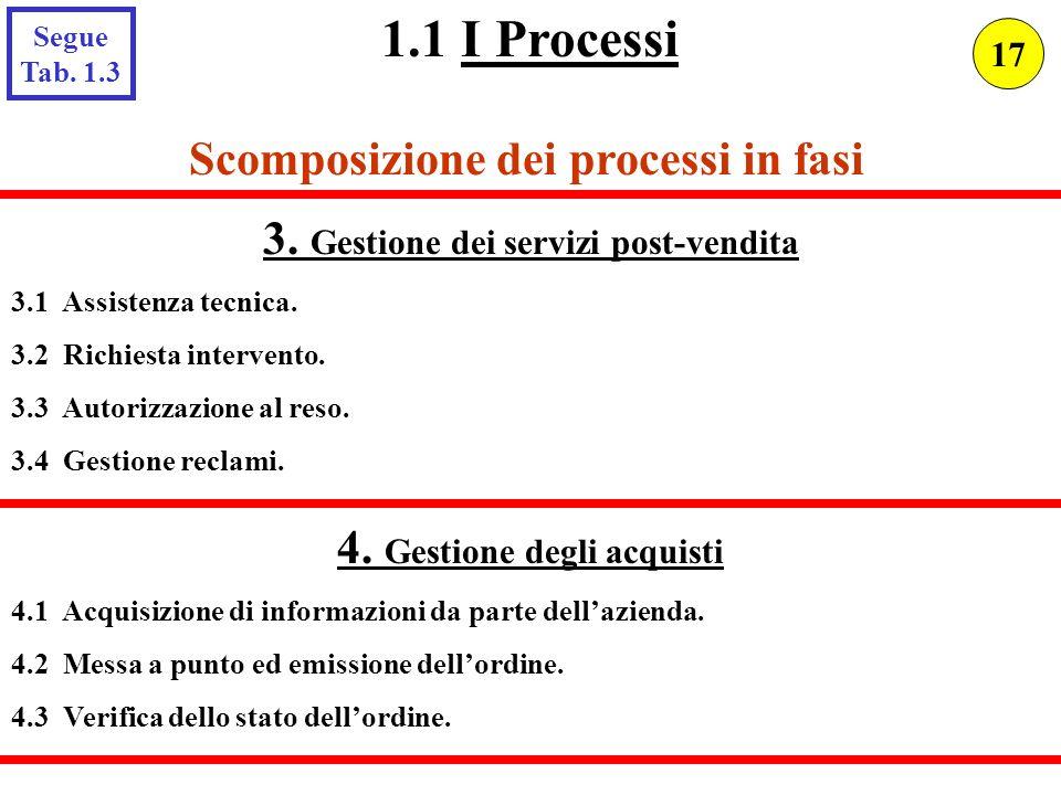 1.1 I Processi Scomposizione dei processi in fasi