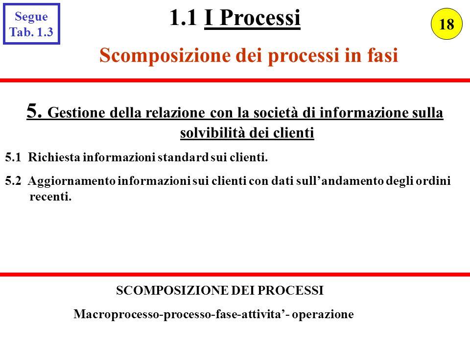 Scomposizione dei processi in fasi