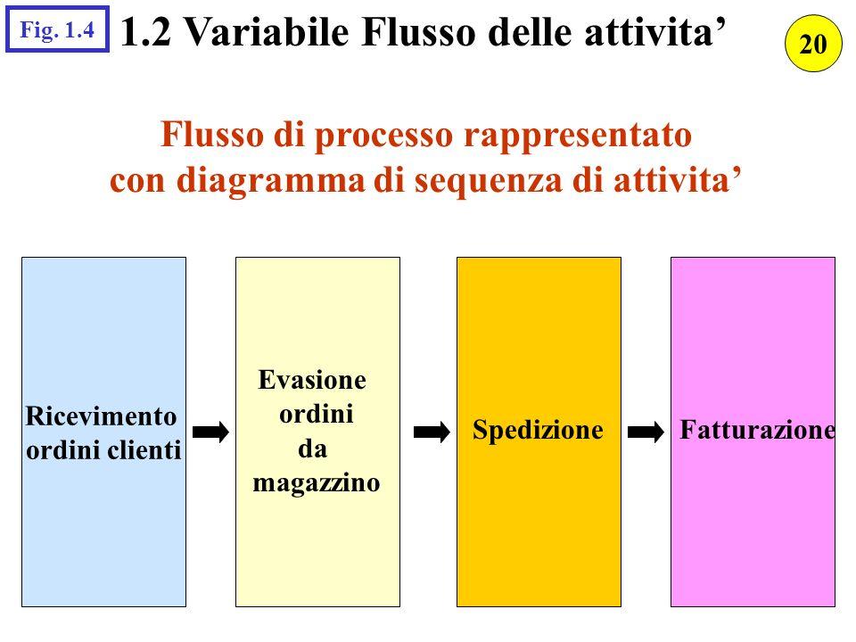 1.2 Variabile Flusso delle attivita'