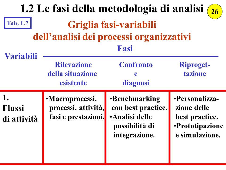 1.2 Le fasi della metodologia di analisi